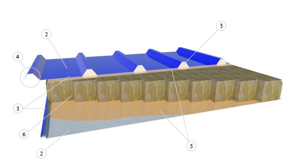 структура кровельных сэндвич-панелей