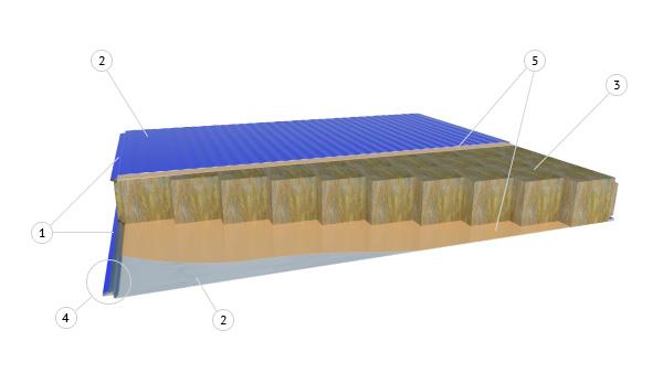 трехслойная структура стеновых сэндвич-панелей